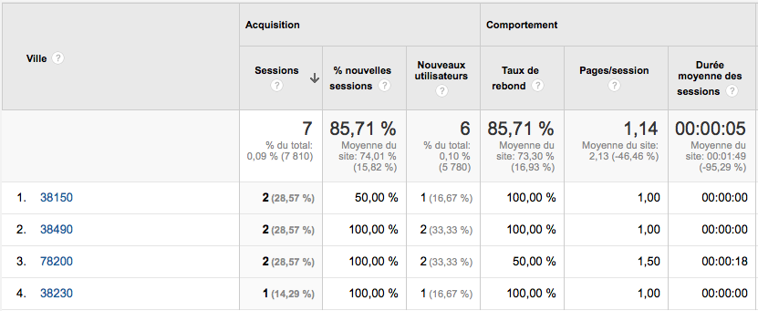google analytics - codes postaux 2