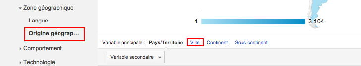 google analytics - codes postaux