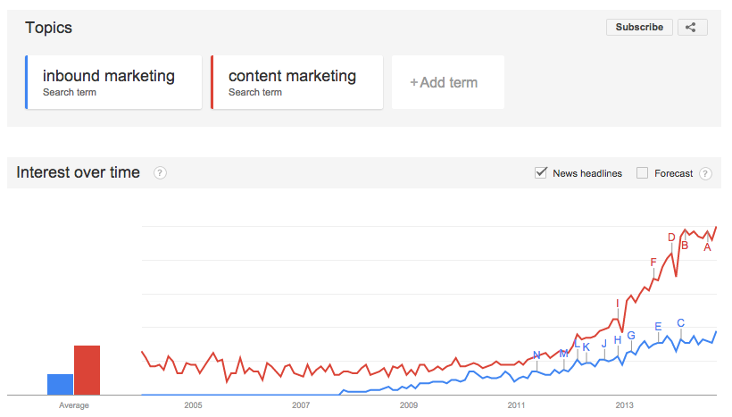 google trends - inbound marketing