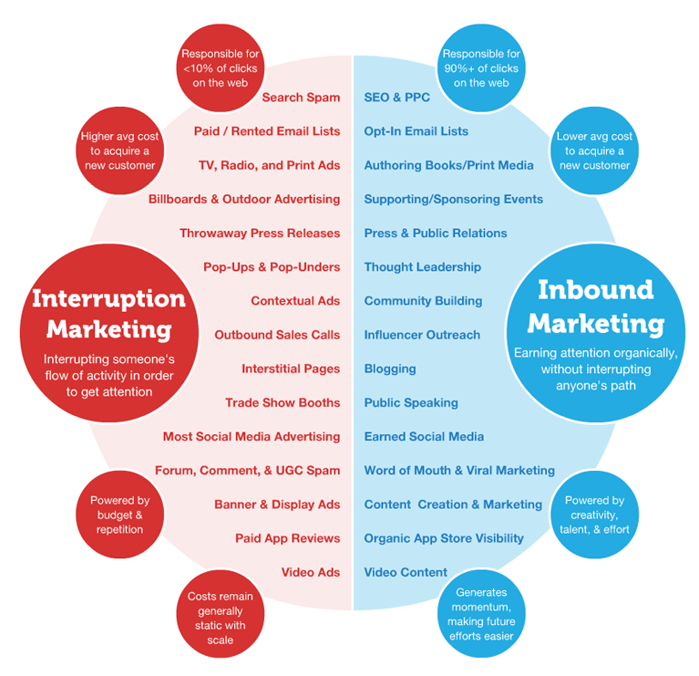 what-is-inbound-marketing